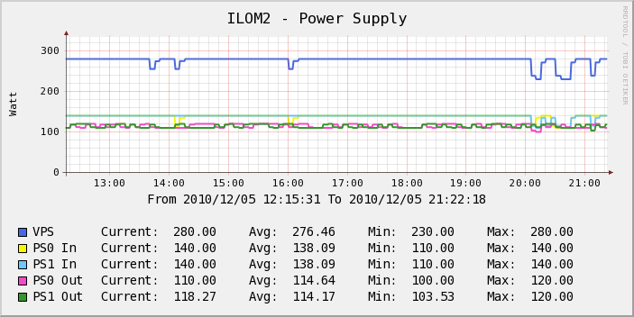 cacti ilom power supply1 Graphing ILOM sensor values
