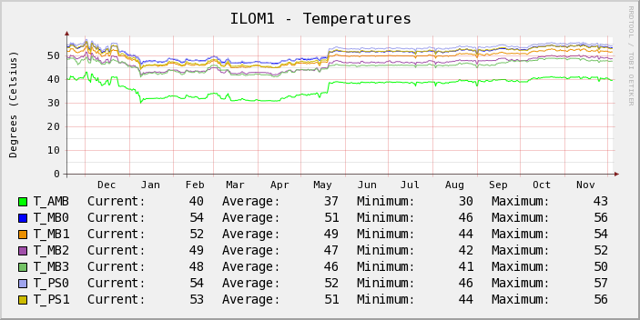 cacti ilom temperature Graphing ILOM sensor values