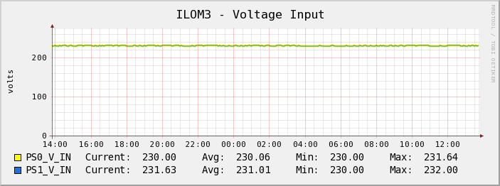 cacti ilom voltage Graphing ILOM sensor values