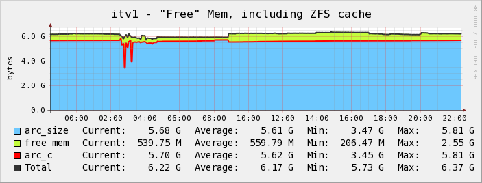 cacti zfs memory Cacti memory graph for Solaris with ZFS
